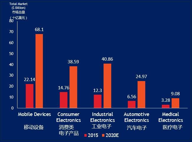 """9月华强电子网携手国内电子企业进军""""印度国际电子市场"""""""